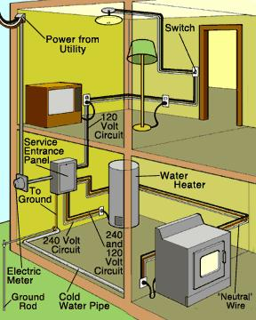 dixon home building centre projects home electrical system two and three wire systems